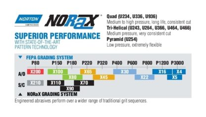 Norton Norax Grit Comparison Graph